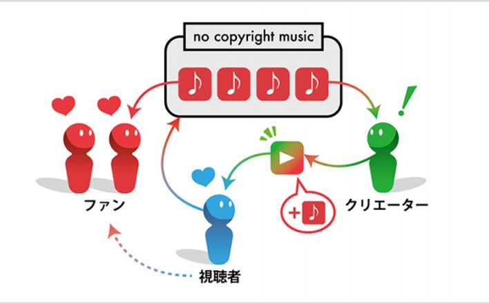 質の高いものほど無料に。YouTubeで話題のチャンネル構造について