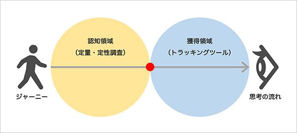 解決策を見つけやすくなる3つの視点 図解