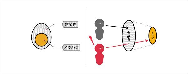 「娯楽性」と「ノウハウ」の2つの成分 イメージ