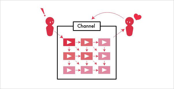 チャンネル単位で記憶してもらうことが重要