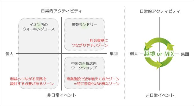 2軸によるポジショニングマップ