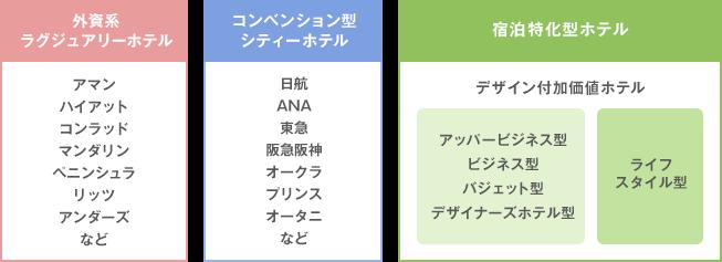 日本のホテルカテゴリー